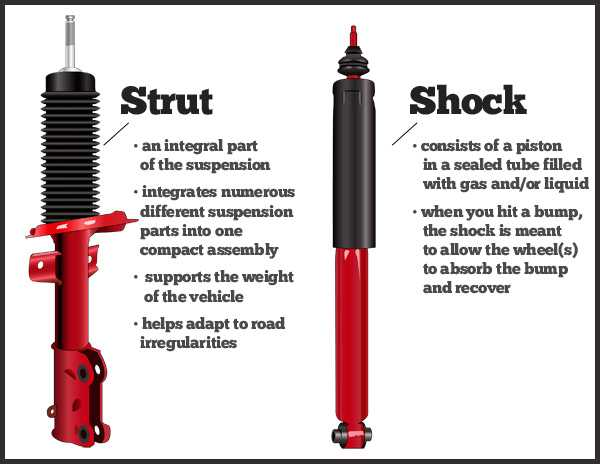 difference between shock absorbers and struts
