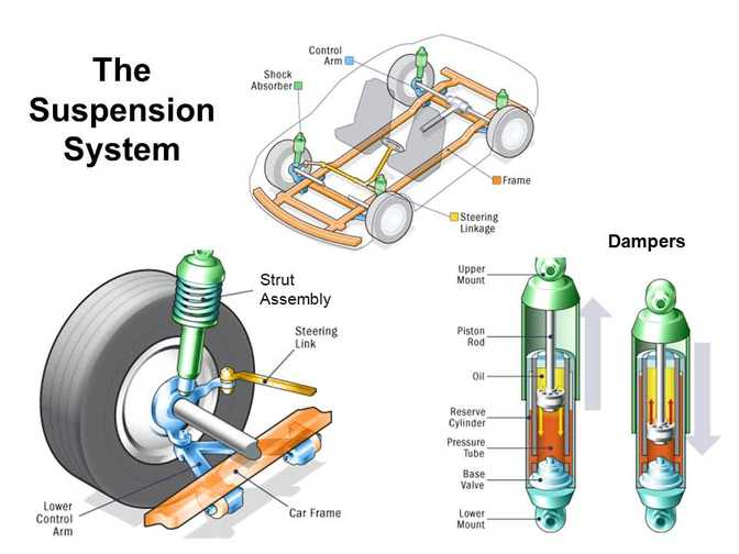 The suspension system