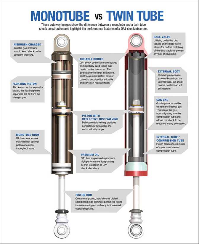 types of shock absorbers